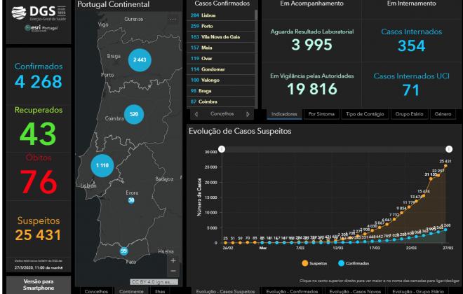 Covid-19: Portugal com 76 mortes e mais de 4.200 infetados