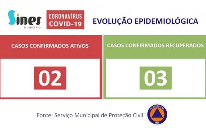 Sines conta este domingo com 3 casos recuperados e 2 ativos de Covid-19
