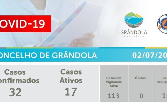Litoral Alentejano com 33 casos ativos de Covid-19, surgiram 5 novos casos em Grândola