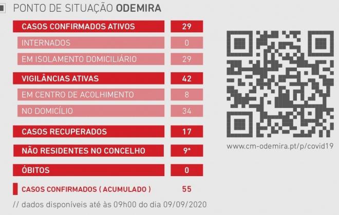 Odemira regista 13 novos casos ativos de Covid-19