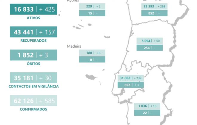 Alentejo regista 15 novos casos ativos de Covid-19