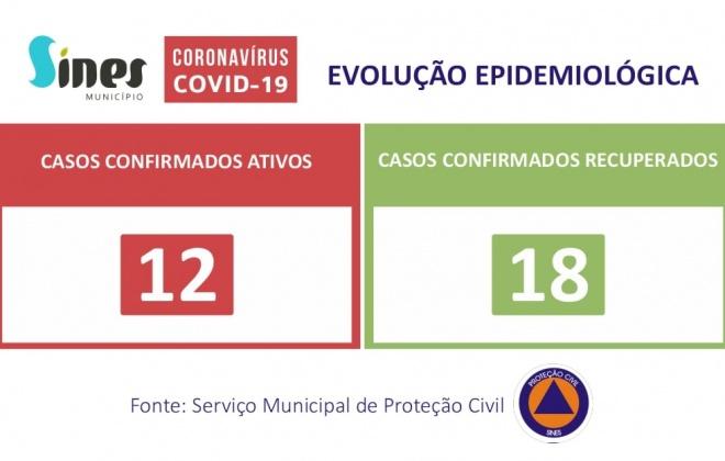 Sines regista este sábado mais dois casos ativos de Covid-19