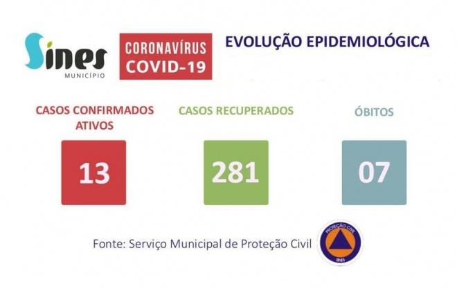 Concelho de Sines não registou novos casos ativos de Covid-19
