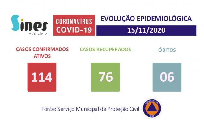 Sines chegou aos 114 casos ativos de Covid-19